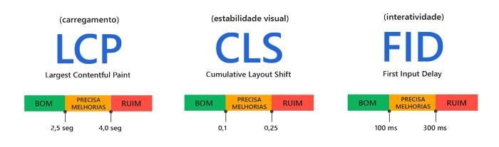 core-web-vitals-quadro2